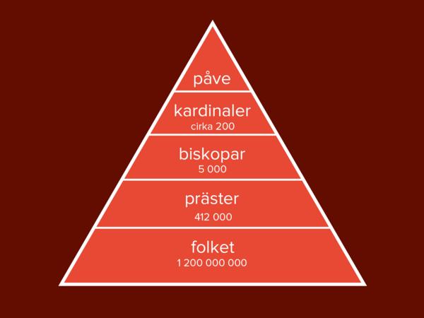 En svensk kardinal